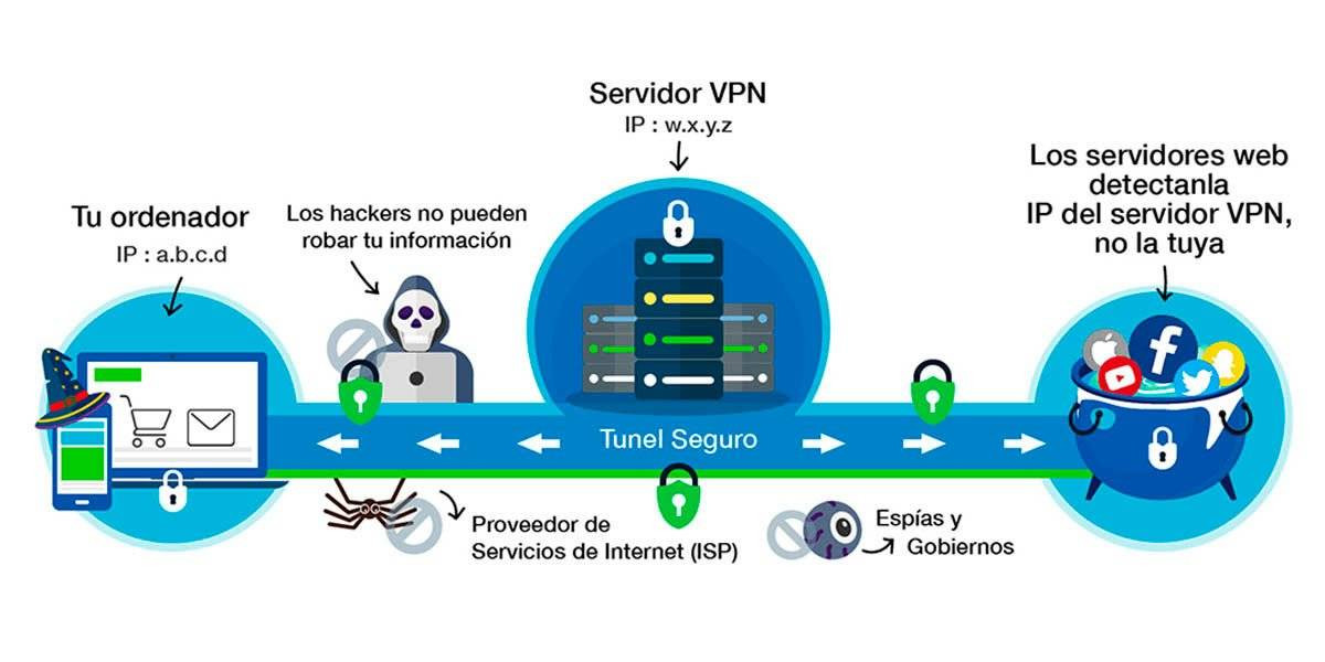 What is a VPN and why should you use it