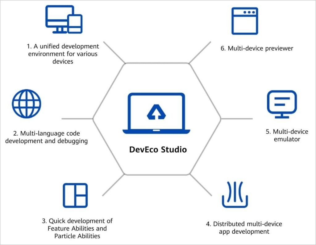 Huawei released DevEco Studio 3.0